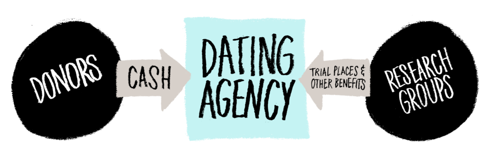 Dating Agency model 1
