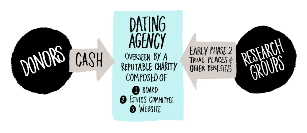 Dating Agency model 2